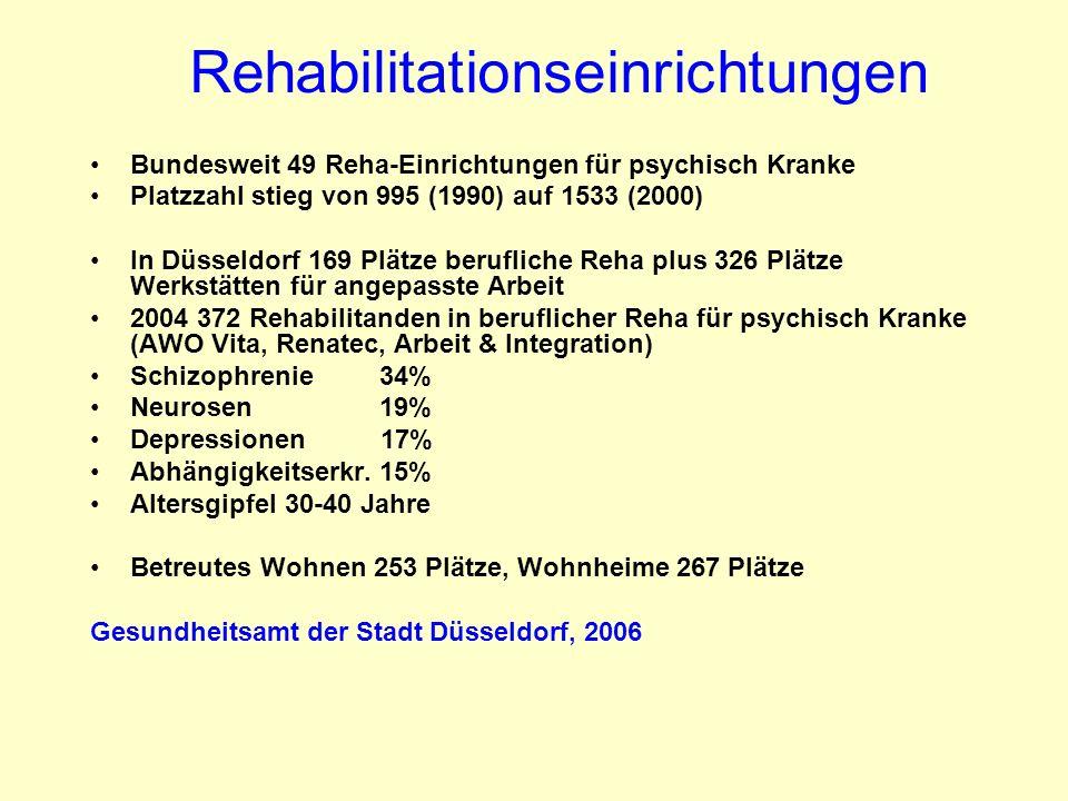 Rehabilitationseinrichtungen Bundesweit 49 Reha-Einrichtungen für psychisch Kranke Platzzahl stieg von 995 (1990) auf 1533 (2000) In Düsseldorf 169 Pl