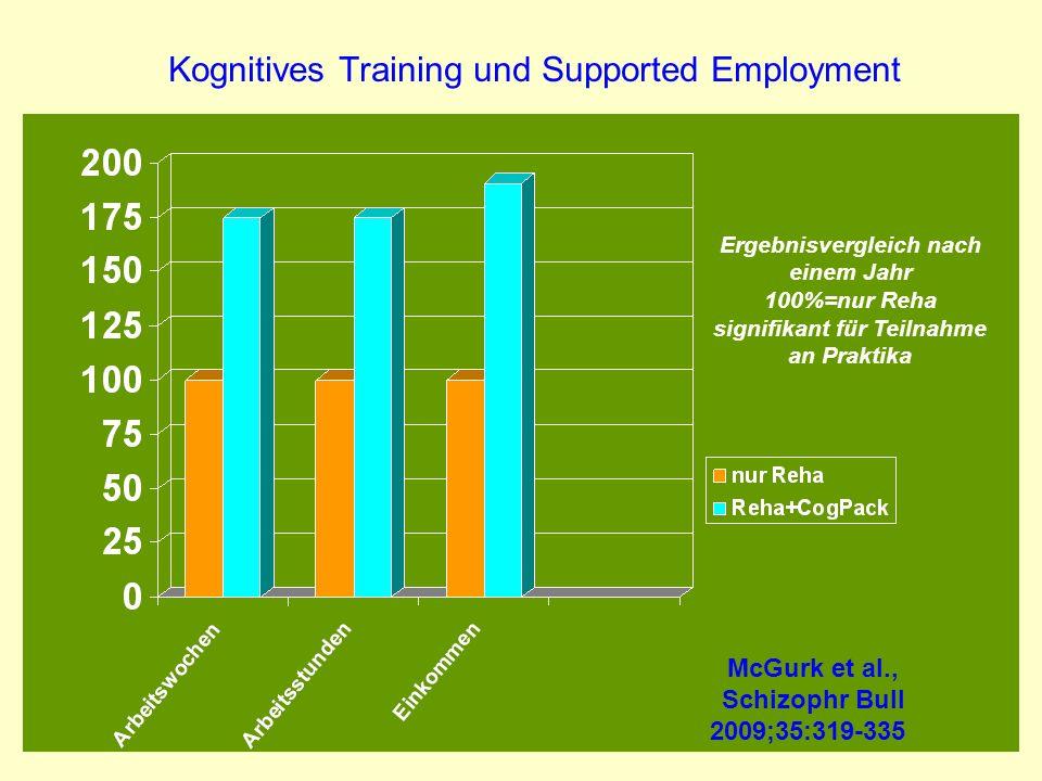 Kognitives Training und Supported Employment McGurk et al., Schizophr Bull 2009;35:319-335 Ergebnisvergleich nach einem Jahr 100%=nur Reha signifikant