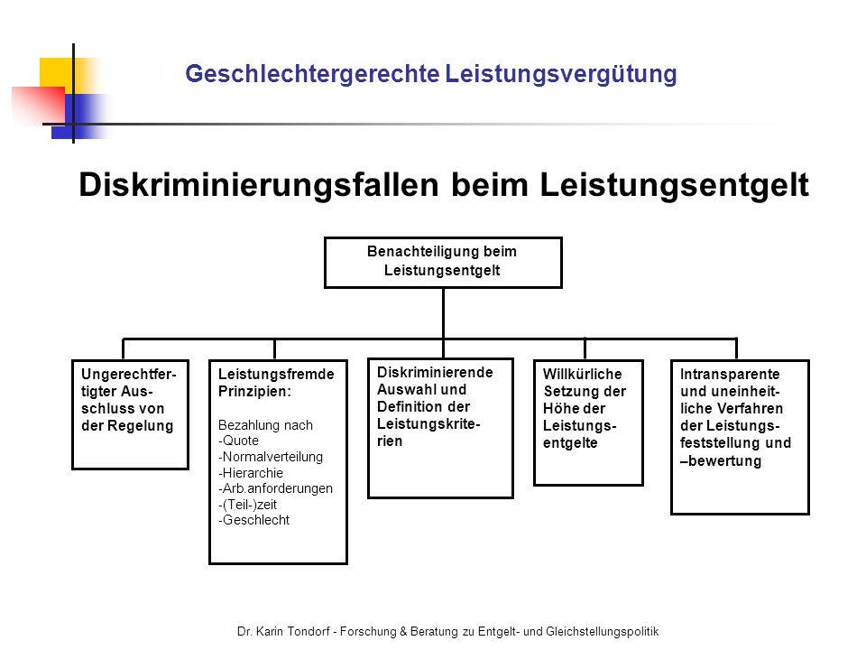 Dr. Karin Tondorf - Forschung & Beratung zu Entgelt- und Gleichstellungspolitik Geschlechtergerechte Leistungsvergütung Diskriminierungsfallen beim Le