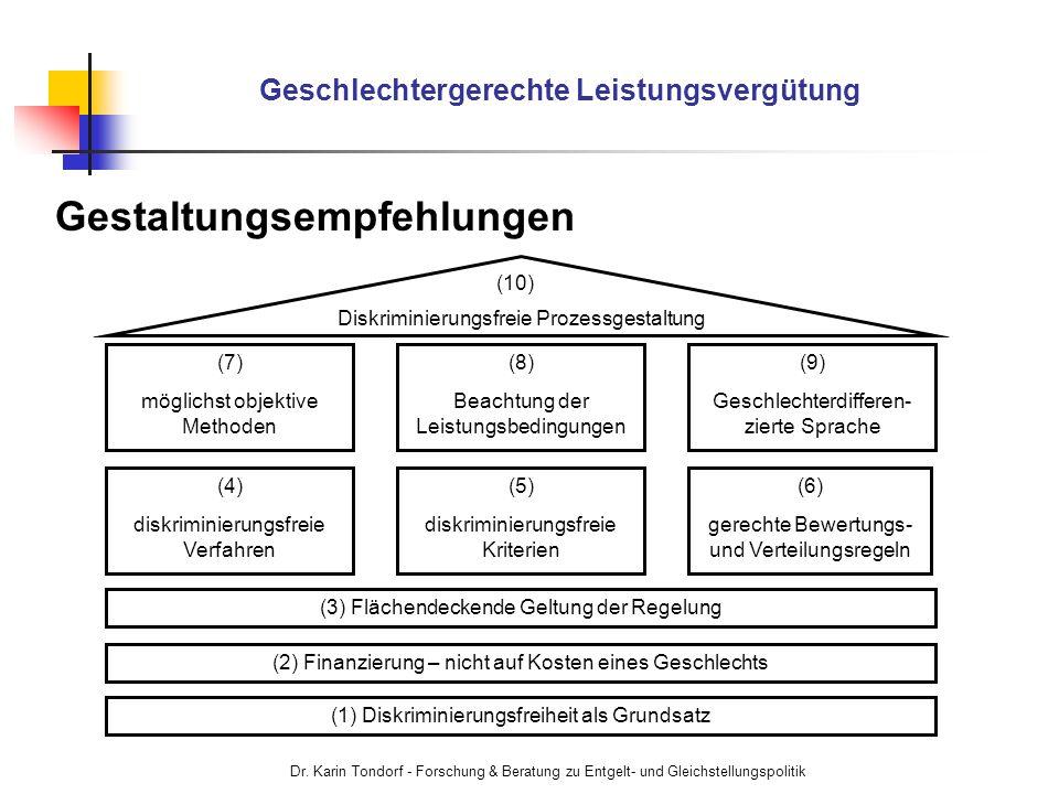 Dr. Karin Tondorf - Forschung & Beratung zu Entgelt- und Gleichstellungspolitik Geschlechtergerechte Leistungsvergütung Gestaltungsempfehlungen (2) Fi