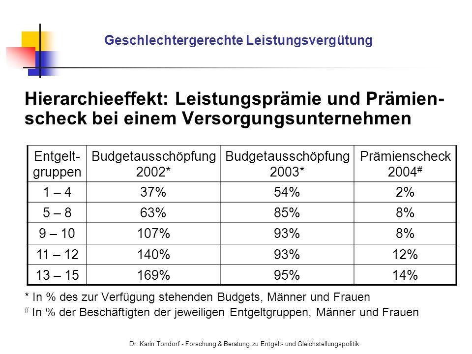 Dr. Karin Tondorf - Forschung & Beratung zu Entgelt- und Gleichstellungspolitik Geschlechtergerechte Leistungsvergütung Hierarchieeffekt: Leistungsprä
