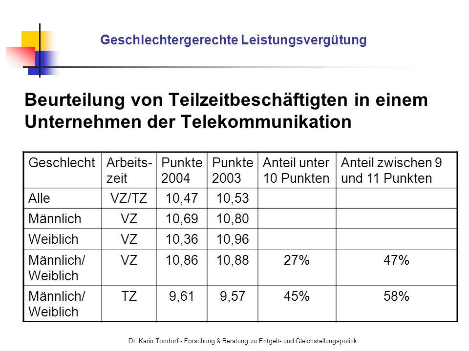 Dr. Karin Tondorf - Forschung & Beratung zu Entgelt- und Gleichstellungspolitik Geschlechtergerechte Leistungsvergütung Beurteilung von Teilzeitbeschä