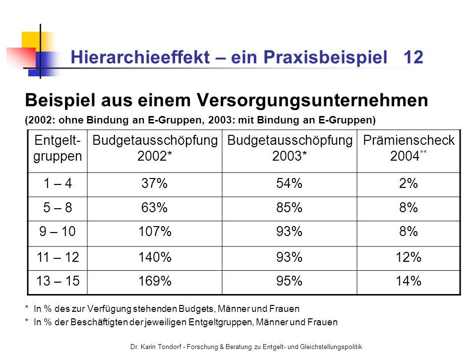 Dr. Karin Tondorf - Forschung & Beratung zu Entgelt- und Gleichstellungspolitik Hierarchieeffekt – ein Praxisbeispiel 12 Beispiel aus einem Versorgung