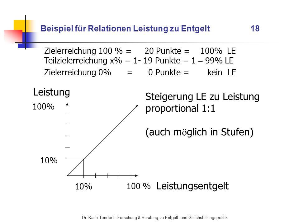 Dr. Karin Tondorf - Forschung & Beratung zu Entgelt- und Gleichstellungspolitik Beispiel für Relationen Leistung zu Entgelt 18 Leistung Leistungsentge