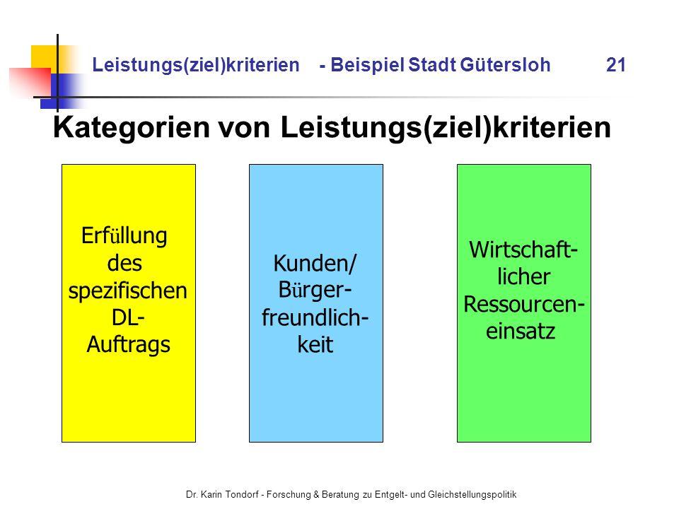 Dr. Karin Tondorf - Forschung & Beratung zu Entgelt- und Gleichstellungspolitik Leistungs(ziel)kriterien - Beispiel Stadt Gütersloh 21 Kategorien von