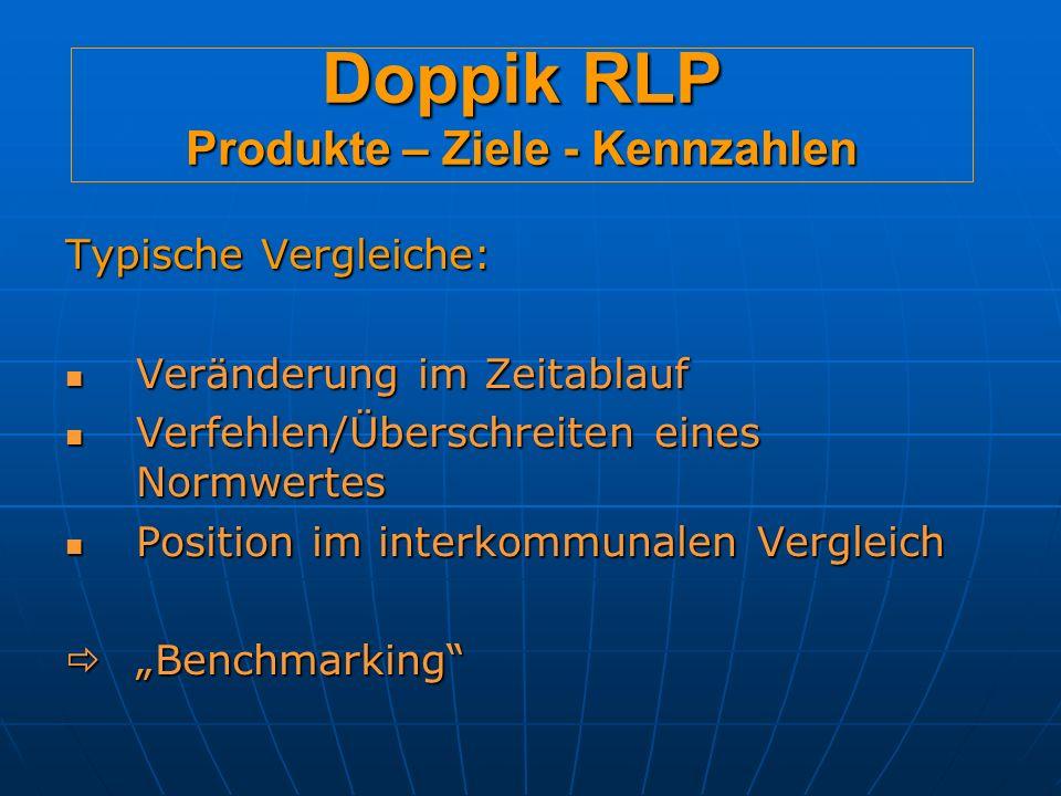 Doppik RLP Produkte – Ziele - Kennzahlen Typische Vergleiche: Veränderung im Zeitablauf Veränderung im Zeitablauf Verfehlen/Überschreiten eines Normwertes Verfehlen/Überschreiten eines Normwertes Position im interkommunalen Vergleich Position im interkommunalen Vergleich Benchmarking Benchmarking