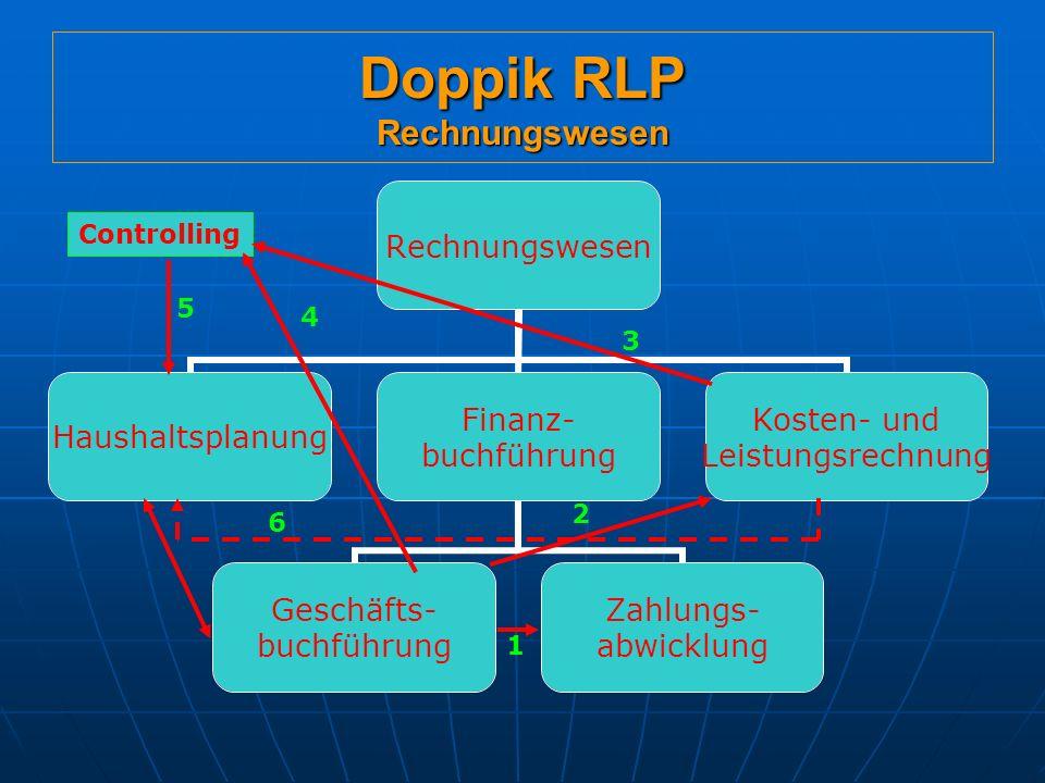 Doppik RLP Rechnungswesen Rechnungswesen Haushaltsplanung Finanz- buchführung Geschäfts- buchführung Zahlungs- abwicklung Kosten- und Leistungsrechnung Controlling 3 4 1 2 5 6