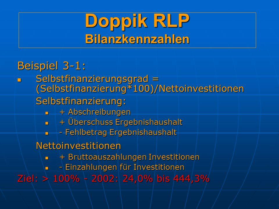 Doppik RLP Bilanzkennzahlen Beispiel 3-1: Selbstfinanzierungsgrad = (Selbstfinanzierung*100)/Nettoinvestitionen Selbstfinanzierungsgrad = (Selbstfinanzierung*100)/NettoinvestitionenSelbstfinanzierung: + Abschreibungen + Abschreibungen + Überschuss Ergebnishaushalt + Überschuss Ergebnishaushalt - Fehlbetrag Ergebnishaushalt - Fehlbetrag ErgebnishaushaltNettoinvestitionen + Bruttoauszahlungen Investitionen + Bruttoauszahlungen Investitionen - Einzahlungen für Investitionen - Einzahlungen für Investitionen Ziel: > 100% - 2002: 24,0% bis 444,3%