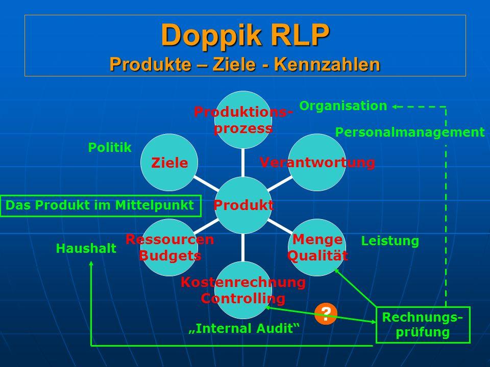 Doppik RLP Produkte – Ziele - Kennzahlen Der Umgang mit Kennzahlen muss Sorgsam erfolgen Gefahr plakativer Diskussion (s.
