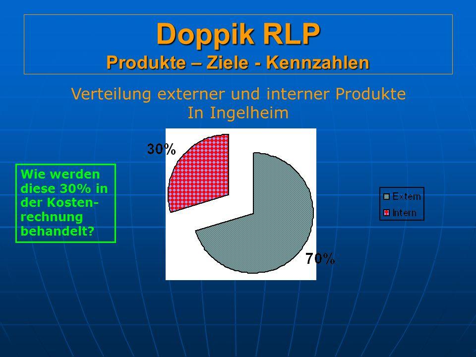 Doppik RLP Produkte – Ziele - Kennzahlen Verteilung externer und interner Produkte In Ingelheim Wie werden diese 30% in der Kosten- rechnung behandelt?