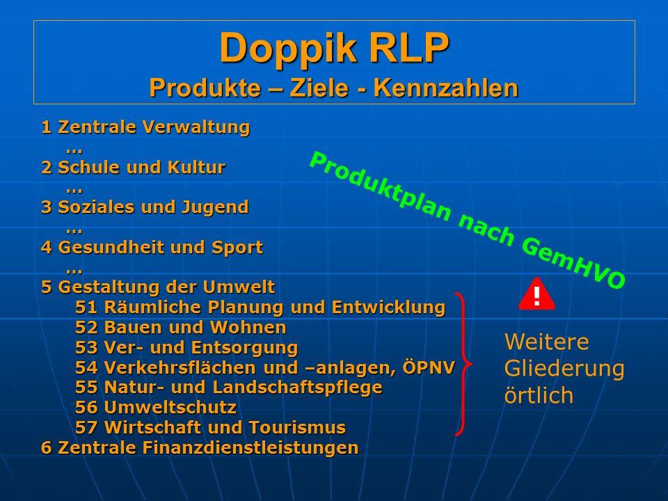 Doppik RLP Produkte – Ziele - Kennzahlen Ziel Operationa- lisierung Art VerbesserungBrandschutz 95% der Ein- sätze in 8 Min.