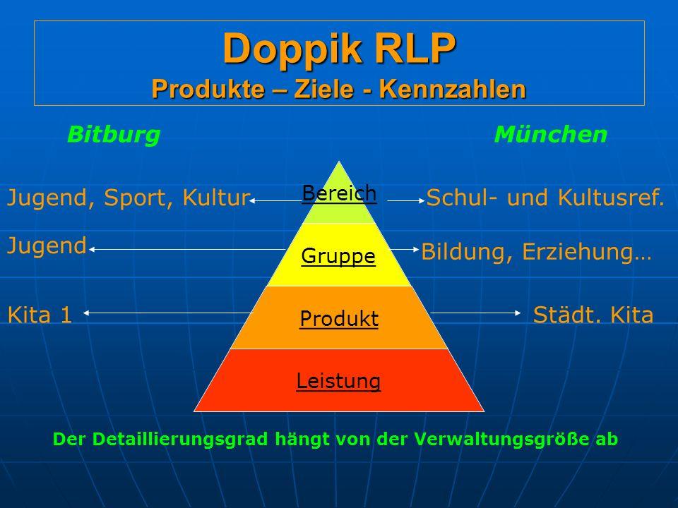Doppik RLP Produkte – Ziele - Kennzahlen Bereich Gruppe Produkt Leistung Jugend, Sport, Kultur Jugend Kita 1 BitburgMünchen Schul- und Kultusref.