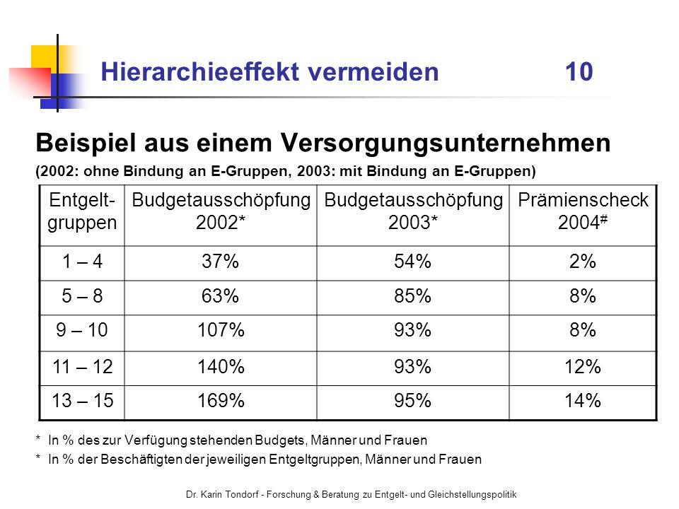 Dr. Karin Tondorf - Forschung & Beratung zu Entgelt- und Gleichstellungspolitik Hierarchieeffekt vermeiden 10 Beispiel aus einem Versorgungsunternehme