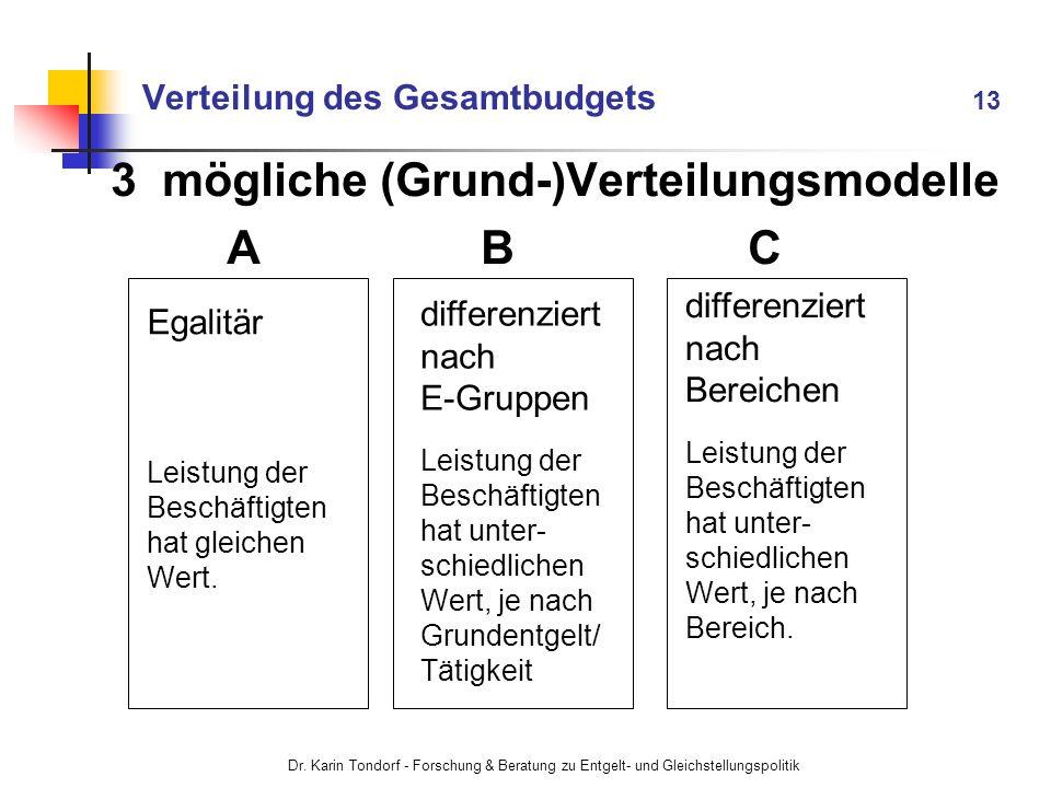 Dr. Karin Tondorf - Forschung & Beratung zu Entgelt- und Gleichstellungspolitik Verteilung des Gesamtbudgets 13 3 mögliche (Grund-)Verteilungsmodelle