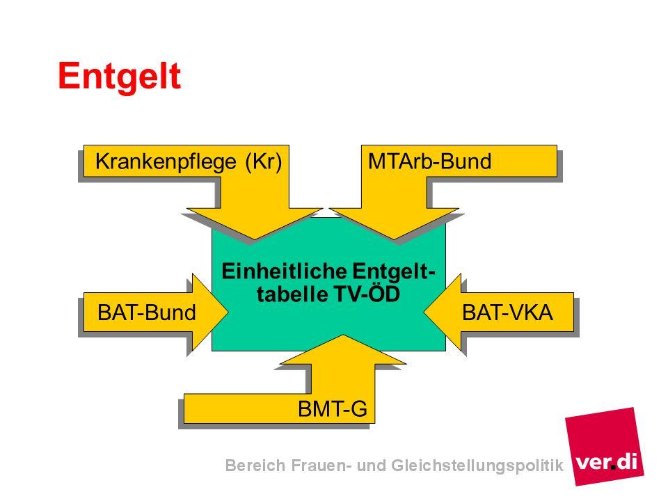 Entgelt Einheitliche Entgelt- tabelle TV-ÖD BAT-Bund BAT-VKA BMT-G MTArb-Bund Krankenpflege (Kr)