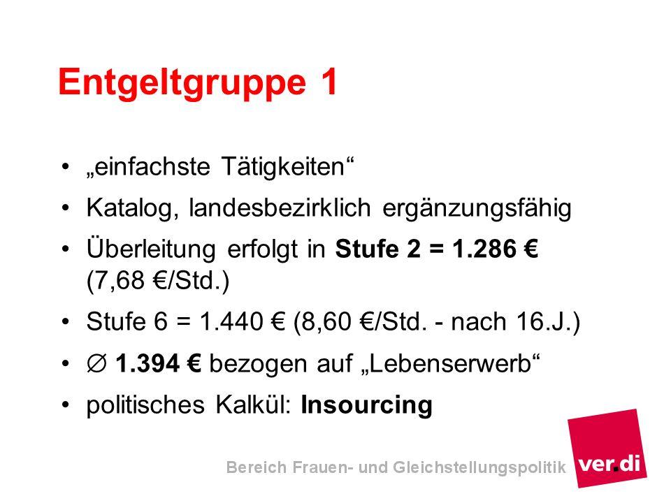 einfachste Tätigkeiten Katalog, landesbezirklich ergänzungsfähig Überleitung erfolgt in Stufe 2 = 1.286 (7,68 /Std.) Stufe 6 = 1.440 (8,60 /Std. - nac