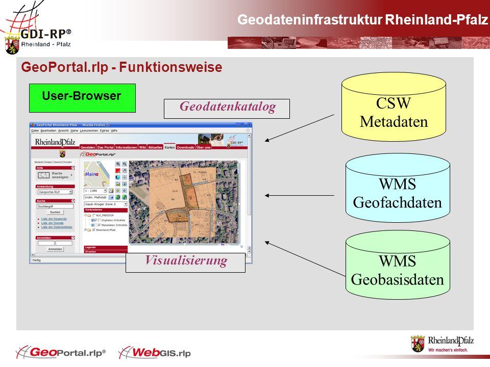 GeoPortal.rlp - Funktionsweise Geodateninfrastruktur Rheinland-Pfalz User-Browser WMS Geobasisdaten WMS Geofachdaten CSW Metadaten Visualisierung Geod