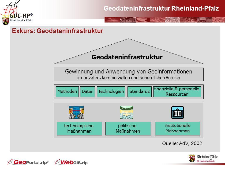 Exkurs: Geodateninfrastruktur Quelle: AdV, 2002 Geodateninfrastruktur Gewinnung und Anwendung von Geoinformationen im privaten, kommerziellen und behö