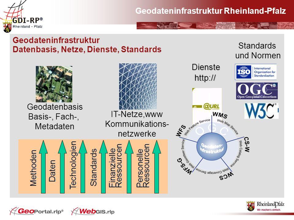 Geodateninfrastruktur Datenbasis, Netze, Dienste, Standards Geodatenbasis Basis-, Fach-, Metadaten IT-Netze,www Kommunikations- netzwerke Standards un
