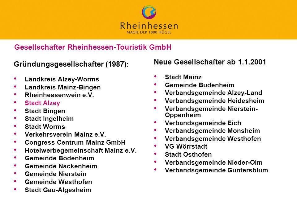 12 © 2006 PROJECT M / GfL Gründungsgesellschafter (1987) : Landkreis Alzey-Worms Landkreis Mainz-Bingen Rheinhessenwein e.V. Stadt Alzey Stadt Bingen