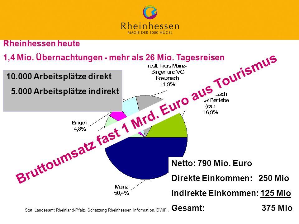 14 © 2006 PROJECT M / GfL 1,4 Mio. Übernachtungen - mehr als 26 Mio. Tagesreisen Stat. Landesamt Rheinland-Pfalz, Schätzung Rheinhessen Information, D