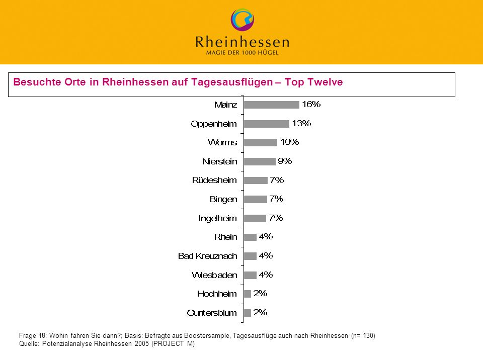 17 © 2006 PROJECT M / GfL Besuchte Orte in Rheinhessen auf Tagesausflügen – Top Twelve Frage 18: Wohin fahren Sie dann?; Basis: Befragte aus Boostersa