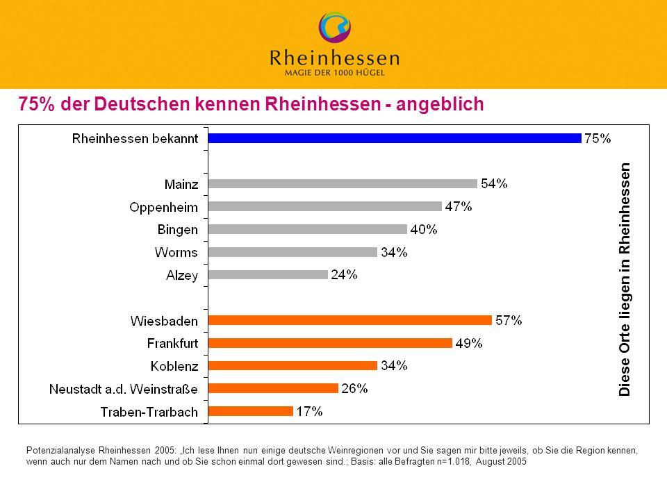 18 © 2006 PROJECT M / GfL 75% der Deutschen kennen Rheinhessen - angeblich Potenzialanalyse Rheinhessen 2005: Ich lese Ihnen nun einige deutsche Weinr