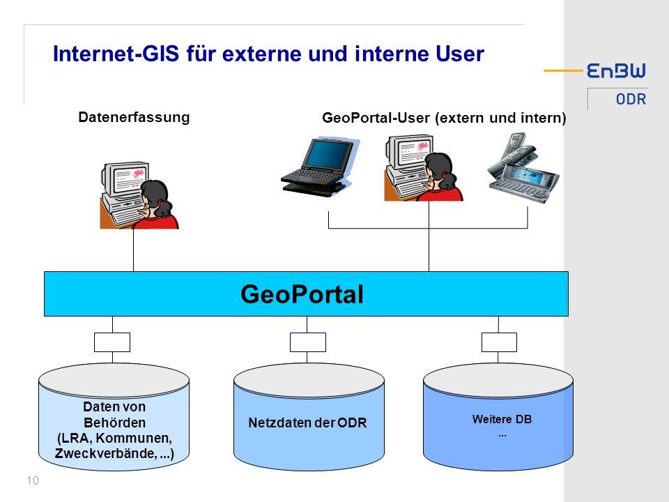 10 Internet-GIS für externe und interne User Daten von Behörden (LRA, Kommunen, Zweckverbände,...) Netzdaten der ODR Weitere DB...
