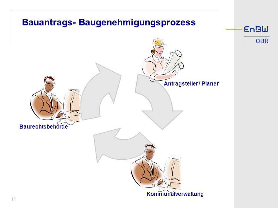 14 Bauantrags- Baugenehmigungsprozess Antragsteller / Planer Kommunalverwaltung Baurechtsbehörde