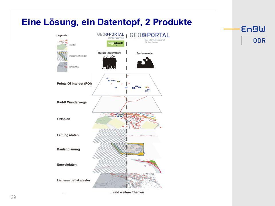 29 Eine Lösung, ein Datentopf, 2 Produkte