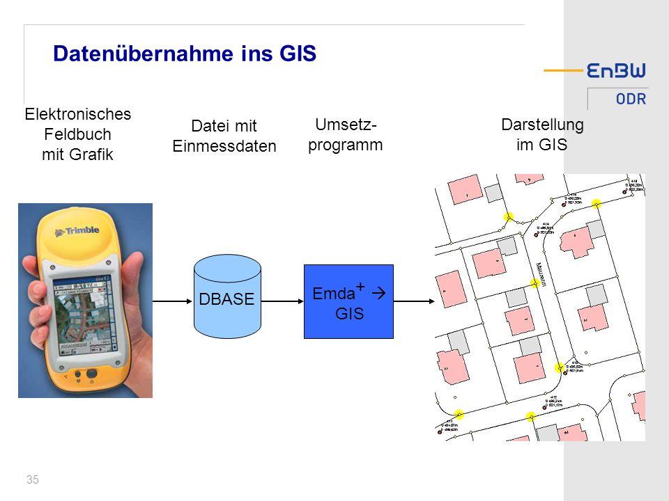 35 Datenübernahme ins GIS Elektronisches Feldbuch mit Grafik Datei mit Einmessdaten Umsetz- programm Darstellung im GIS Emda + GIS DBASE