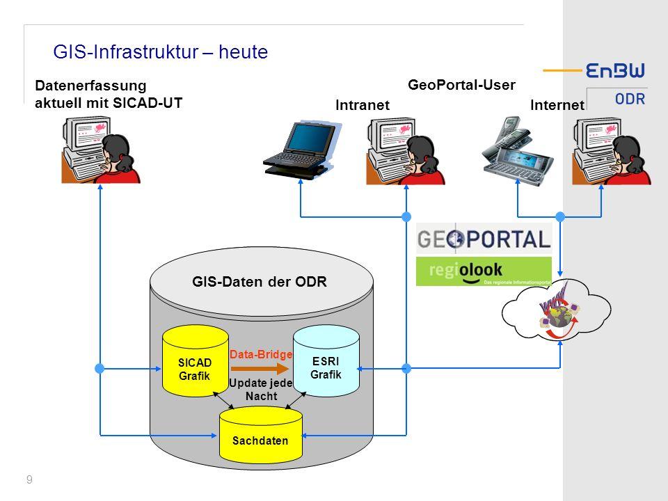 9 GIS-Infrastruktur – heute GIS-Daten der ODR GeoPortal-User SICAD Grafik Sachdaten Intranet Internet Datenerfassung aktuell mit SICAD-UT ESRI Grafik Data-Bridge Update jede Nacht