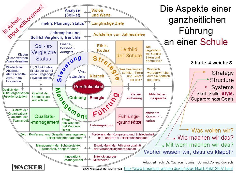 109 Schulevaluation wozu? Dr.H.Fußstetter Burgweinting 28.03.2007 C:../Bldpkt06/QEaS/BQM32-QEaS-.. http://www.business-wissen.de/de/aktuell/kat10/akt1