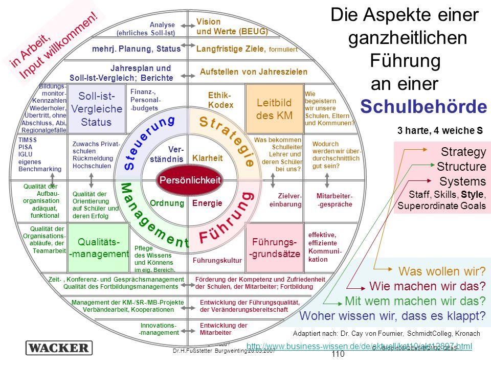 110 Schulevaluation wozu? Dr.H.Fußstetter Burgweinting 28.03.2007 C:../Bldpkt06/QEaS/BQM32-QEaS-.. http://www.business-wissen.de/de/aktuell/kat10/akt1