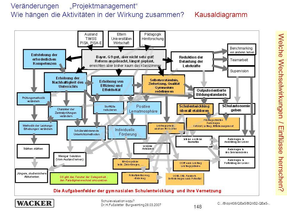 148 Schulevaluation wozu? Dr.H.Fußstetter Burgweinting 28.03.2007 C:../Bldpkt06/QEaS/BQM32-QEaS-.. Veränderungen Projektmanagement Wie hängen die Akti