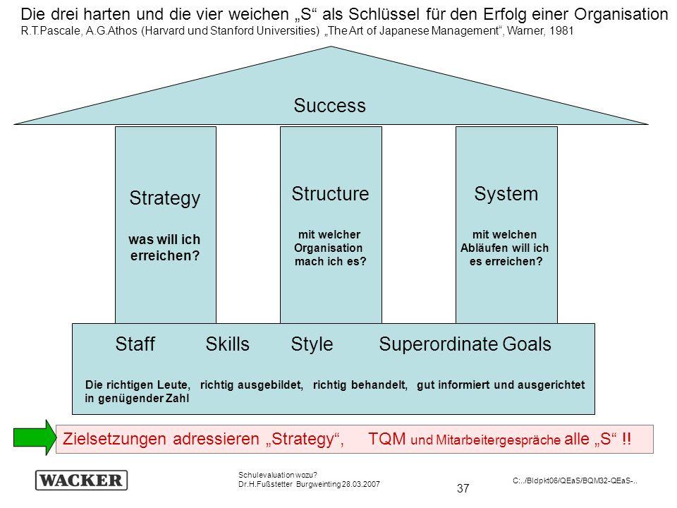 37 Schulevaluation wozu? Dr.H.Fußstetter Burgweinting 28.03.2007 C:../Bldpkt06/QEaS/BQM32-QEaS-.. Staff Skills Style Superordinate Goals Die richtigen