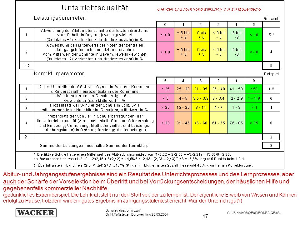 47 Schulevaluation wozu? Dr.H.Fußstetter Burgweinting 28.03.2007 C:../Bldpkt06/QEaS/BQM32-QEaS-.. Abitur- und Jahrgangsstufenergebnisse sind ein Resul