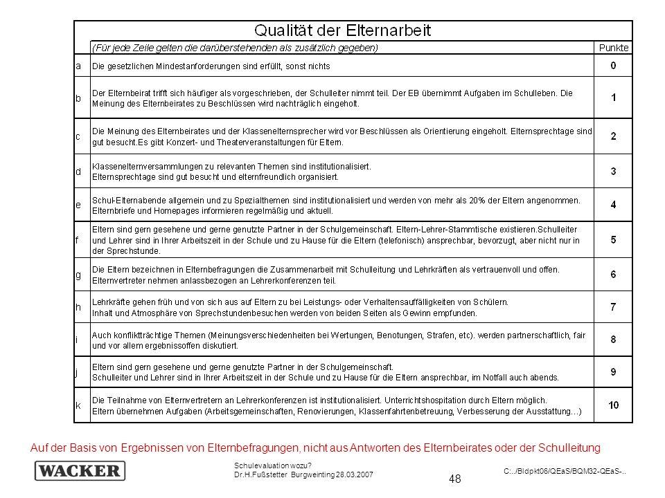 48 Schulevaluation wozu? Dr.H.Fußstetter Burgweinting 28.03.2007 C:../Bldpkt06/QEaS/BQM32-QEaS-.. Auf der Basis von Ergebnissen von Elternbefragungen,