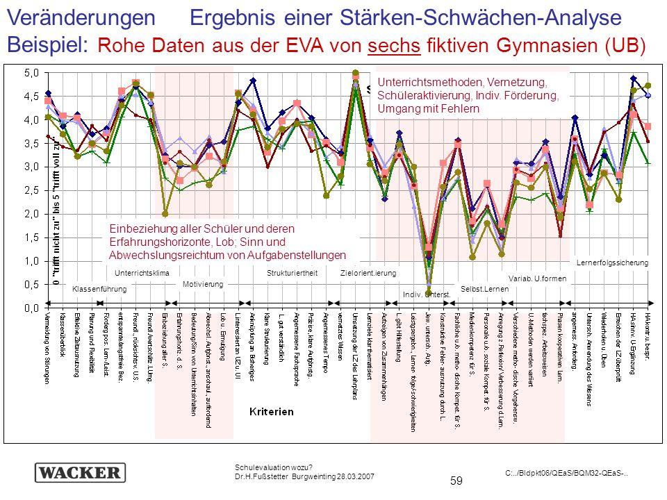 59 Schulevaluation wozu? Dr.H.Fußstetter Burgweinting 28.03.2007 C:../Bldpkt06/QEaS/BQM32-QEaS-.. Veränderungen Ergebnis einer Stärken-Schwächen-Analy