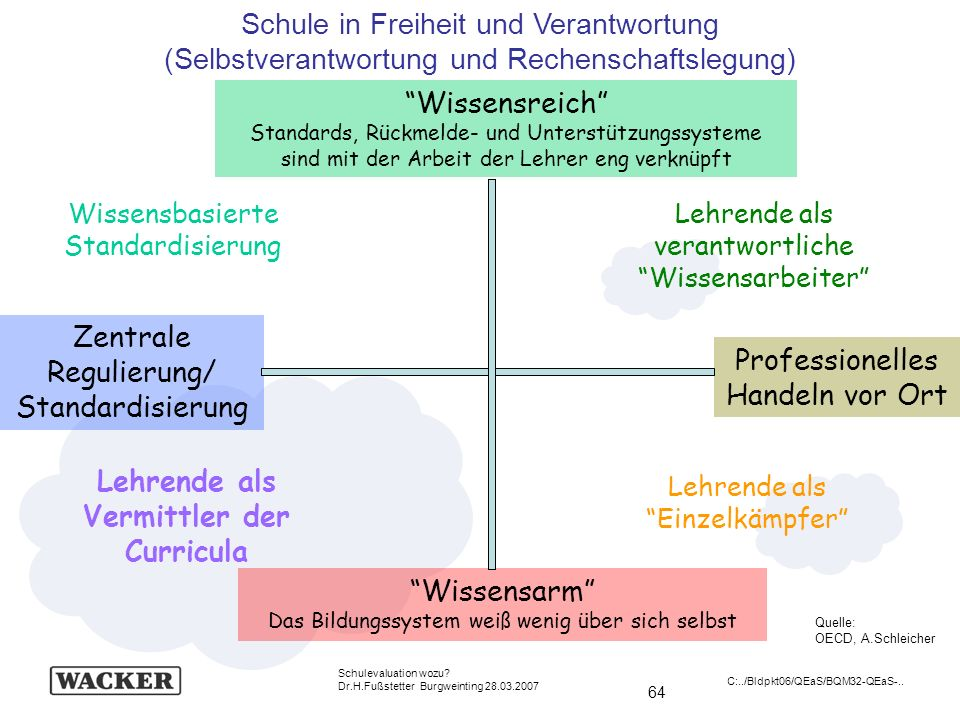 64 Schulevaluation wozu? Dr.H.Fußstetter Burgweinting 28.03.2007 C:../Bldpkt06/QEaS/BQM32-QEaS-.. Wissensarm Das Bildungssystem weiß wenig über sich s