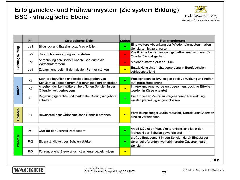 77 Schulevaluation wozu? Dr.H.Fußstetter Burgweinting 28.03.2007 C:../Bldpkt06/QEaS/BQM32-QEaS-..