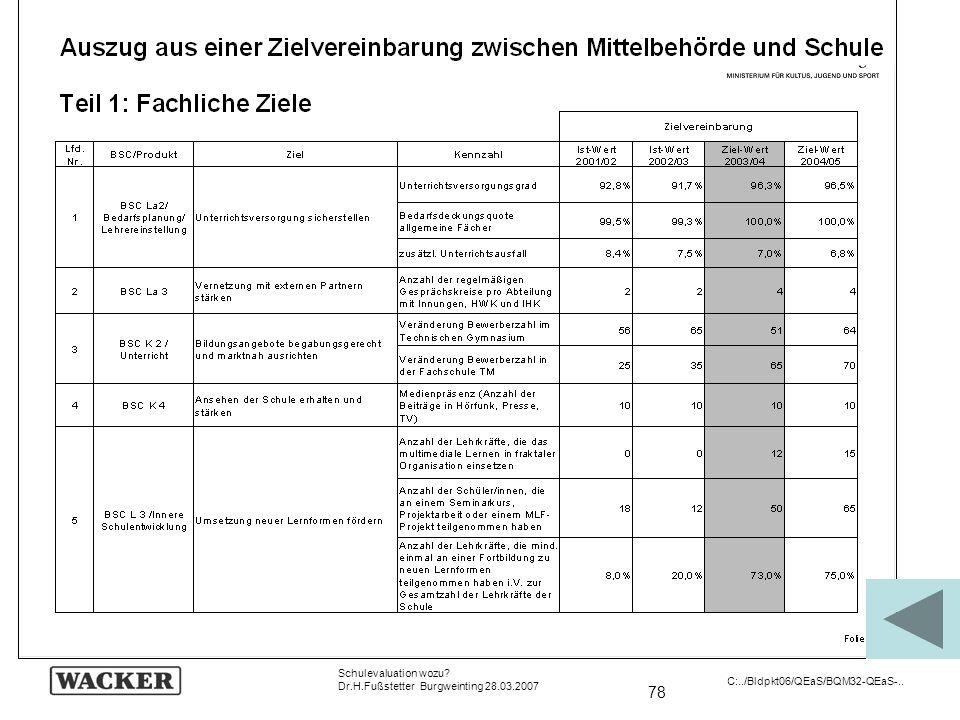 78 Schulevaluation wozu? Dr.H.Fußstetter Burgweinting 28.03.2007 C:../Bldpkt06/QEaS/BQM32-QEaS-..