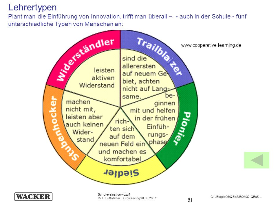 81 Schulevaluation wozu? Dr.H.Fußstetter Burgweinting 28.03.2007 C:../Bldpkt06/QEaS/BQM32-QEaS-.. Lehrertypen Plant man die Einführung von Innovation,