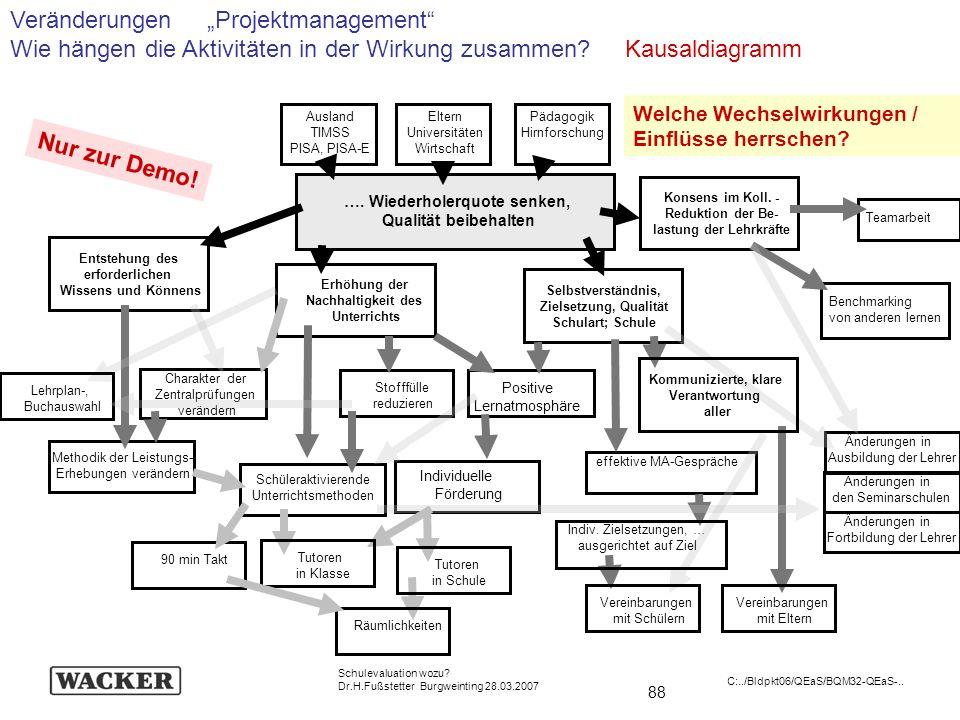 88 Schulevaluation wozu? Dr.H.Fußstetter Burgweinting 28.03.2007 C:../Bldpkt06/QEaS/BQM32-QEaS-.. …. Wiederholerquote senken, Qualität beibehalten Aus