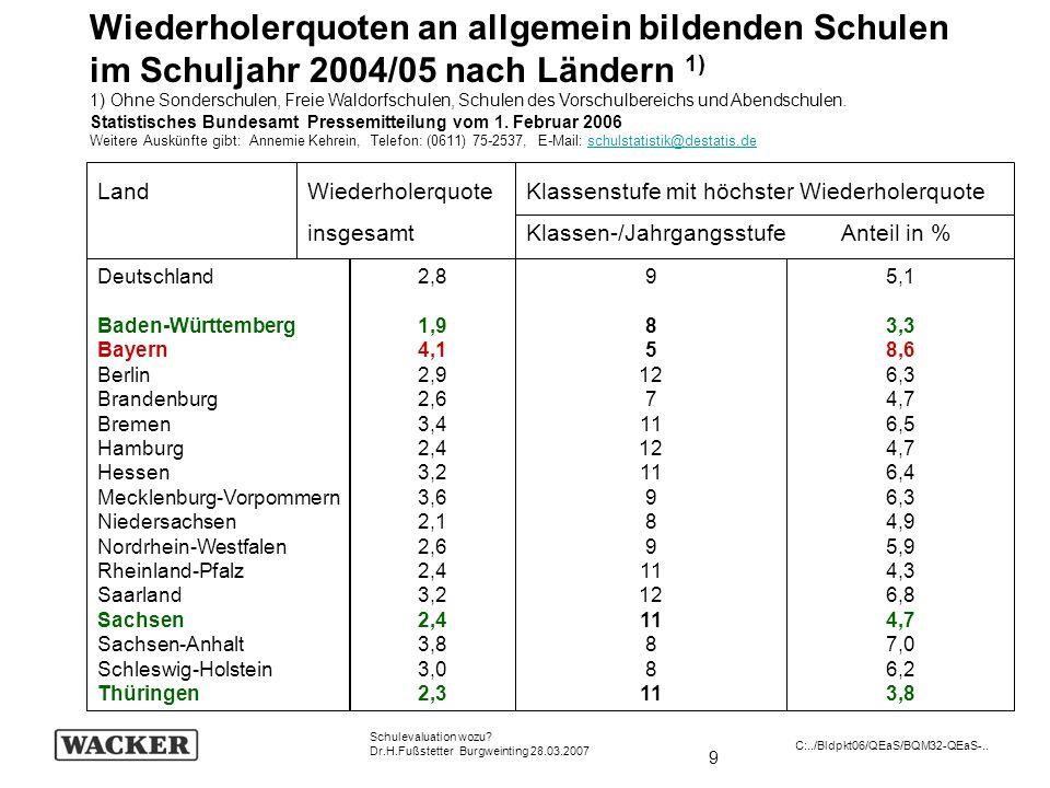9 Schulevaluation wozu? Dr.H.Fußstetter Burgweinting 28.03.2007 C:../Bldpkt06/QEaS/BQM32-QEaS-.. Wiederholerquoten an allgemein bildenden Schulen im S