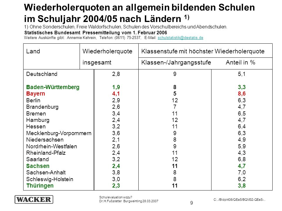 130 Schulevaluation wozu.Dr.H.Fußstetter Burgweinting 28.03.2007 C:../Bldpkt06/QEaS/BQM32-QEaS-..