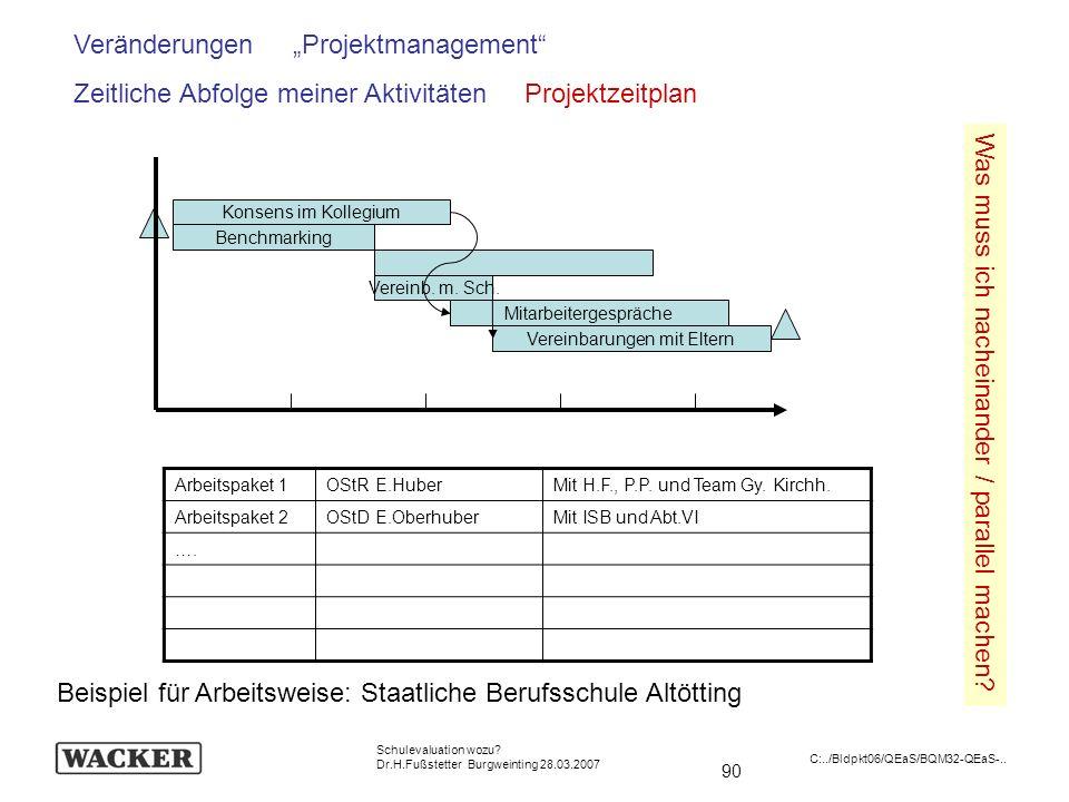 90 Schulevaluation wozu? Dr.H.Fußstetter Burgweinting 28.03.2007 C:../Bldpkt06/QEaS/BQM32-QEaS-.. Veränderungen Projektmanagement Zeitliche Abfolge me