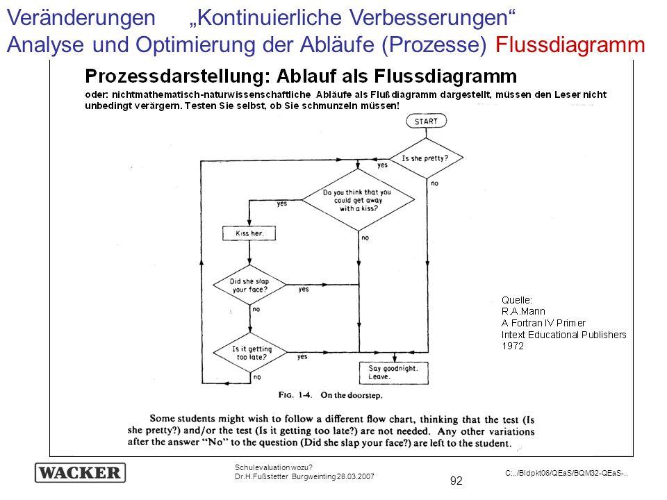 92 Schulevaluation wozu? Dr.H.Fußstetter Burgweinting 28.03.2007 C:../Bldpkt06/QEaS/BQM32-QEaS-.. Veränderungen Kontinuierliche Verbesserungen Analyse
