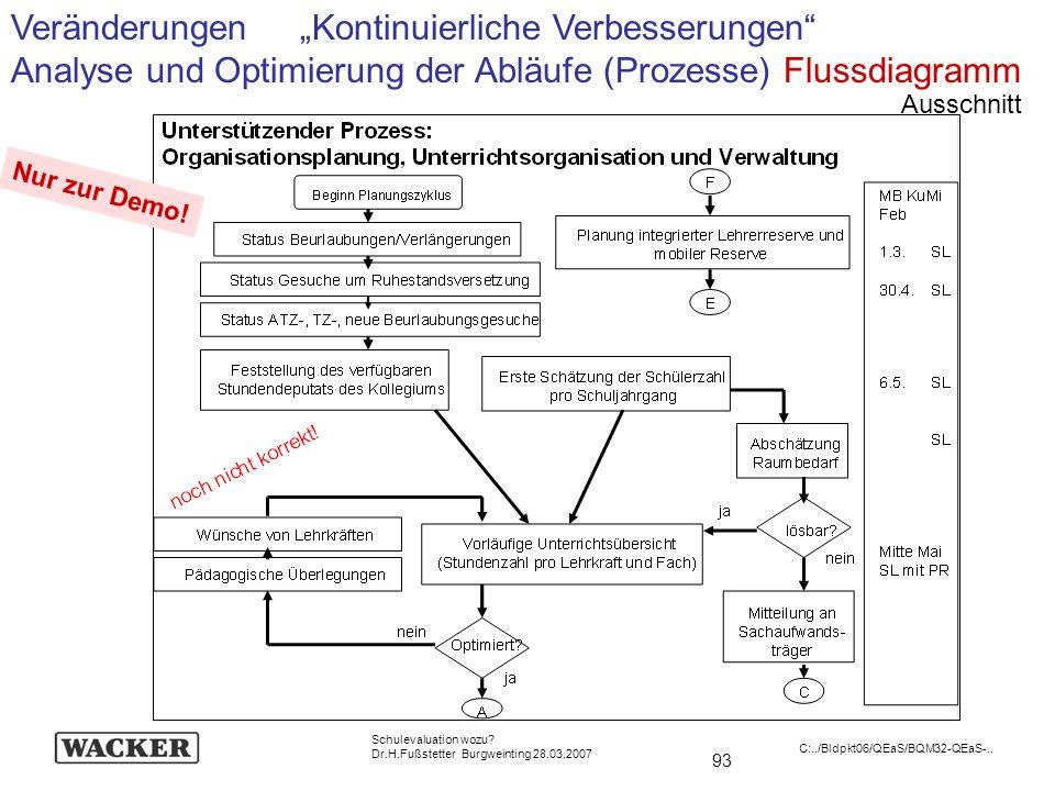 93 Schulevaluation wozu? Dr.H.Fußstetter Burgweinting 28.03.2007 C:../Bldpkt06/QEaS/BQM32-QEaS-.. Nur zur Demo! Ausschnitt Veränderungen Kontinuierlic