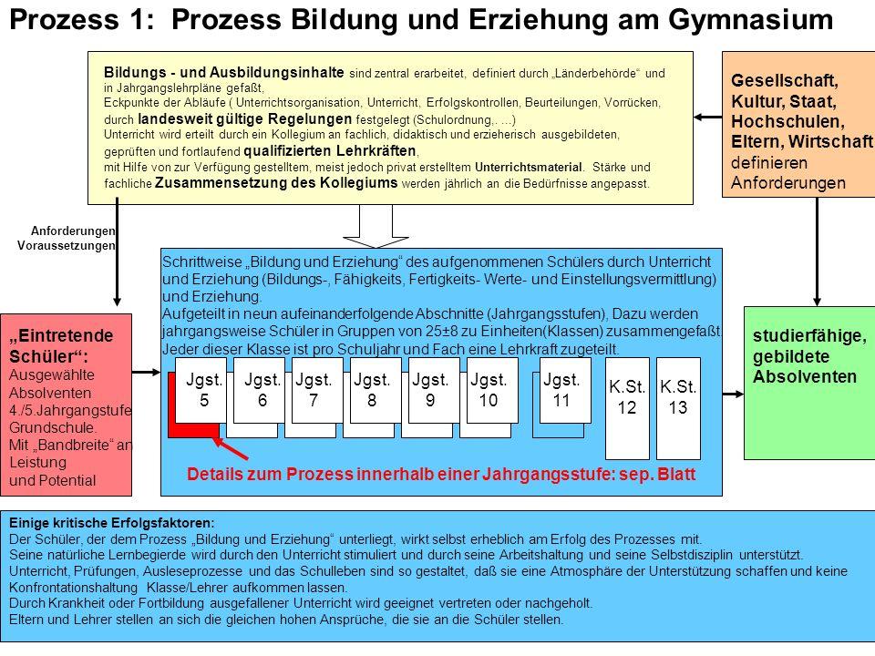 94 Schulevaluation wozu? Dr.H.Fußstetter Burgweinting 28.03.2007 C:../Bldpkt06/QEaS/BQM32-QEaS-.. studierfähige, gebildete Absolventen Eintretende Sch